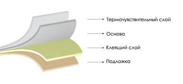 Термоэтикетки ЭКО в рулоне (схема)
